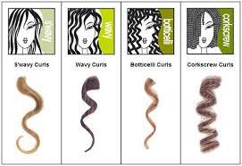 Curl Type Chart Devacurl Light Defining Gel 12 Fl Oz Devacurl Types Of Curls