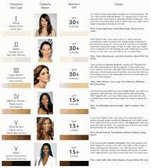 Fitzpatrick Skin Tone Chart With Celebrity Match Perfect