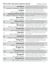 Cute Synonyms For Resume Writing Ideas Example Resume And