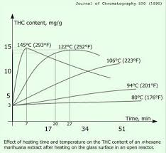 Bho Temperature Chart How To Activate Concentrates To Infuse Into Coconut Oil