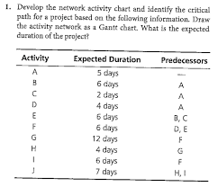 Solved 1 Develop The Network Activity Chart And Identify