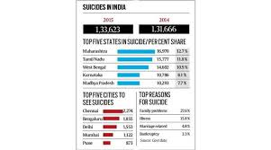 Maharashtra Tops 2015 Suicide Chart India News The Indian