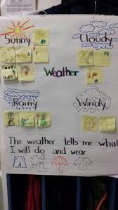 Weather Anchor Chart Kindergraten Weather Anchor Chart Teaching Weather