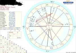 Know My Birth Chart What Do You Think To My Birth Chart Im New To This So Don