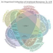 Venn Diagram Google Charts An Organized Collection Of Irrational Nonsense Misc Pinterest