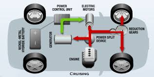 similiar hybrid electric car engine keywords toyota hybrid diagram 2