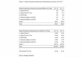 Iphone 7 Was Worlds Best Selling Smartphone In Q1 2017