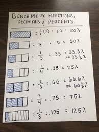 Benchmark Fraction Anchor Chart Math Fractions Math