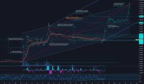 Xrp Usd Chart Tradingview Page 54 Xrp Usd Ripple Price Chart Tradingview