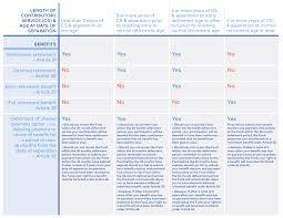 Pension Credit Entitlement Chart Retirement Plan Comparison Chart Plans United Nations Joint