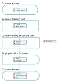 It Help Desk Process Flow Chart Tutorial Task 3 1 Add Activities To Your Flowchart