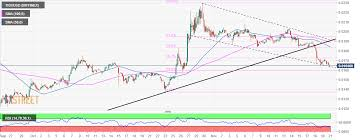Tron Chart Cryptocurrencies News Tron Must Defend Falling Channel