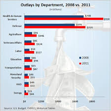 Federal Spending By President Chart Cutting Spending To 2008 Levels Downsizing The Federal