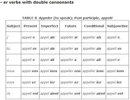 French Er Verb Conjugation Chart Chart Er Ir Re Power Point