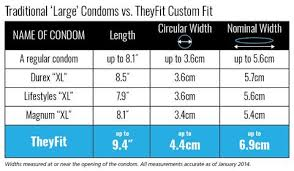 Condoms Size Chart Theyfit Theyfit Size Codes