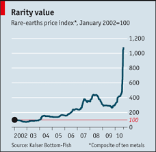 The Middle East Has Oil China Has Rare Earth Minerals