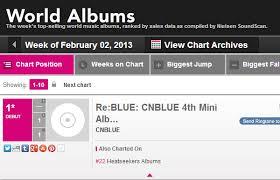 Billboard Modern Rock Chart C N Blue On Yoo Heeyeols Sketchbook Billboard Charts