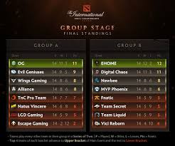 digital chaos ti6 journey from rejects to dota 2 ruling class