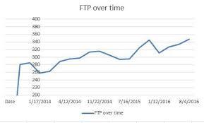Ftp Chart Ftp Testing Pb Tucson Athlete