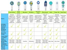 Electric Toothbrush Comparison Chart Brush Chart 2019