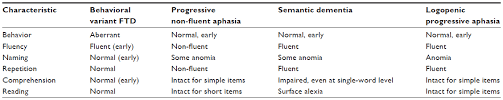 Aphasia Chart Full Text Frontotemporal Dementia And Primary Progressive