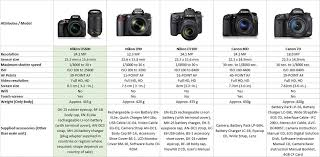 Nikon Digital Camera Comparison Chart 11 Actual Nikon Camera Comparison Chart Dslr