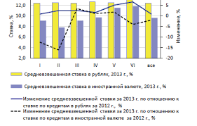 Анализ практики ипотечного жилищного кредитования банка ВТБ  Рисунок 4 Динамика средневзвешенной ставки ИЖК по 6 группам кредитных организаций ранжированных по величине активов по убыванию