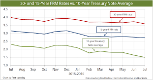 15 Year Rates Chart 30 Treasury Rate How To Pronounce Indices