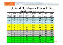 Driver Head Weight Chart Golf Driver Swing Speed Distance Chart Bedowntowndaytona Com