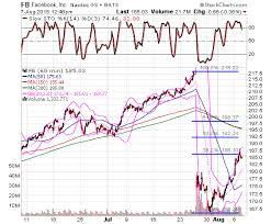 Facebook Stock Nasdaq Fb Is Now Facing Stiff Price Chart