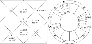Diana Spencer Natal Chart Navamsa Vedic Astrology Palmistry