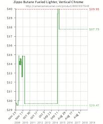 Butane Price Chart Zippo Butane Fueled Lighter Vertical Chrome B001e57sh8