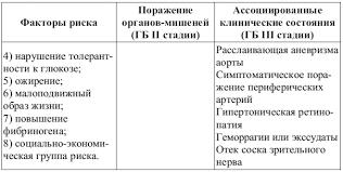 Относительная яркость Гипертония 2 степени Степени риска при гипертонии