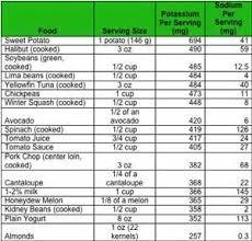 Sodium Food Chart Low Sodium Food Chart Bing Images Low Potassium Recipes