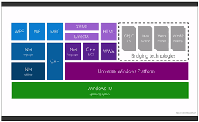 Windows Flatform A Developers Guide To Windows 10 The Universal Windows