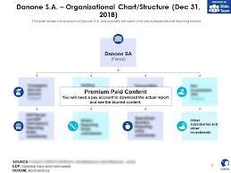 Car Dealership Organizational Chart Danone Sa Organizational Chart Structure Dec 31 2018