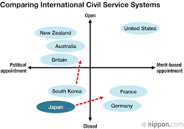 Japans Problematic Administrative Reform A Plea For