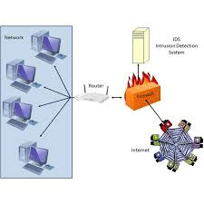 examples of network security diagrams illustrating common ids