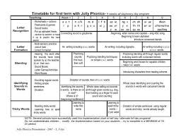 Jolly phonics worksheet reading and writing. Timetable For First Term With Jolly Phonics Primarily Learning