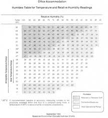Humidex Chart Canada Part Ii Permanent Structures And Safe Occupancy Of The