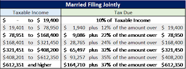 Irs Releases New Projected 2019 Tax Rates Brackets And More