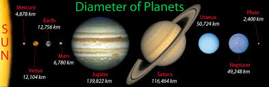 Planet Diameter Chart Size Of Planets In Order Diameter Of Planets Comparison