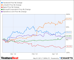 Dell Share Price Chart Dell Stock Price History Chart Mining Dvd
