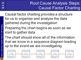 Causal Factor Charting 1 Of 48 A Note About Continuous Assessment The Continuous