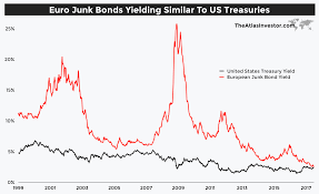 Bond Market Today Chart This Could Be The Scariest Chart In The Financial Markets