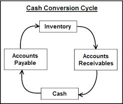 Cash Conversion Chart Cash Conversion Cycle
