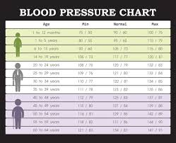 What Is A Normal Blood Pressure Vip Health And Laser