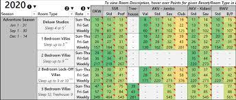 Dvc Wdw Point Charts Spreadsheet Dvcinfo Community