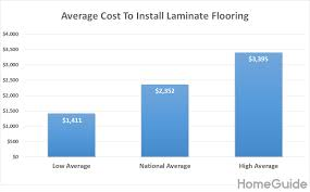 2019 Laminate Flooring Installation Costs Prices Per