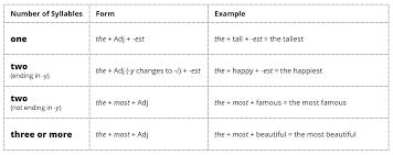 Superlatives Chart Superlative Adjectives Esl Library